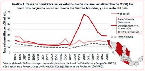 homicidios mx